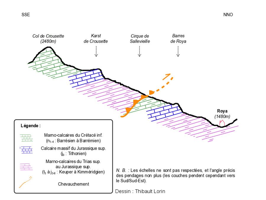 Profil géologique de l'itinéraire (orientation Sud-Sud-Est / Nord-Nord-Ouest)