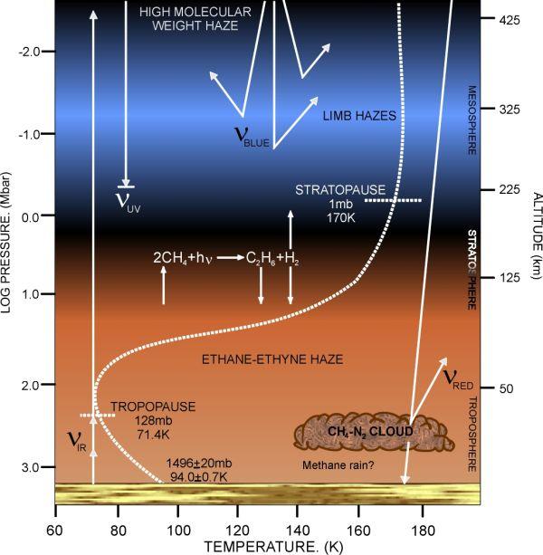 Modèle actuel de l'évolution de la température et de la pression en fonction de l'altitude