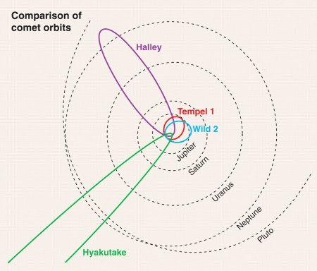 Trajectoires comparées des comètes à longue période (Hyakutake), à moyenne période (Halley) et à courte période (Tempel1 ou Wild2)