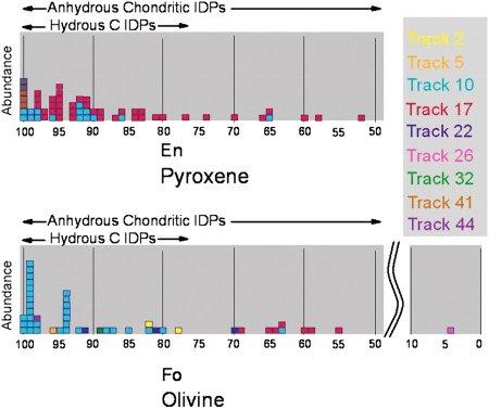 Rapport Mg/Fe de pyroxènes et d'olivines de poussières cométaires de Wild2