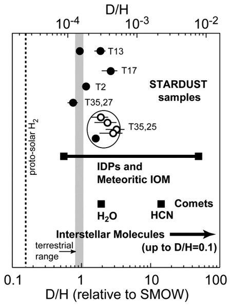 Exemple de diagramme isotopique montrant la variété du rapport D/H, en absolu (échelle supérieure) ou normalisé au SMOW (échelle inférieure)