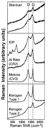 Spectre Raman montrant la présence de matière organique grâce aux 2 raies D et G