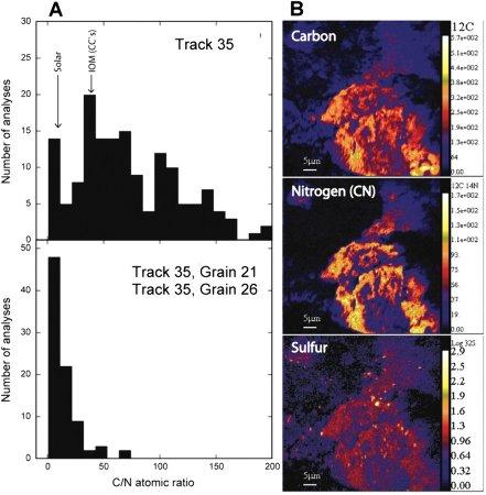 Distribution du carbone et de l'azote dans les grains de Stardust