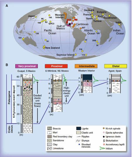 Répartition mondiale des enregistrements de l'évènement marquant la fin du Crétacé, et colonnes stratigraphiques schématiques de ces dépôts selon la distance au cratère de Chicxulub
