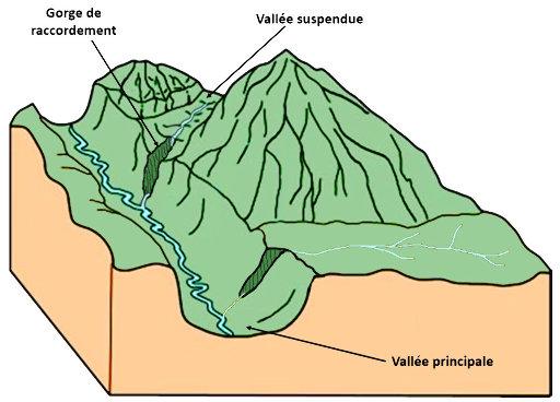 Bloc diagramme montrant ce que sont vallée suspendue et gorge de raccordement