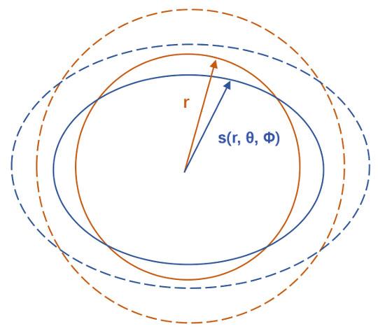 Configuration hydrostatique réelle (Terre) en bleu, et configuration de référence sphérique en rouge