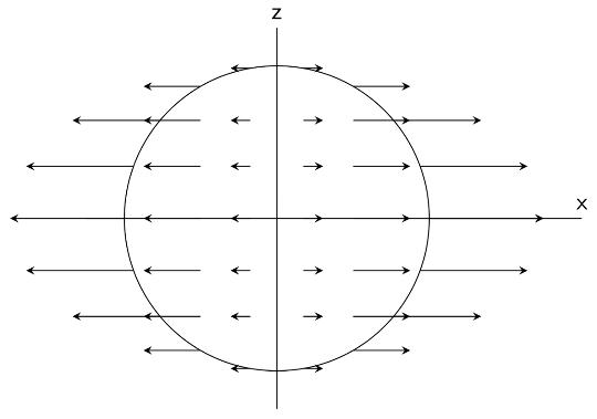 Champ de vecteurs de l'accélération centrifuge dans la Terre vue en coupe