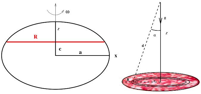 Découpage d'un ellipsoïde en tranches latitudinales
