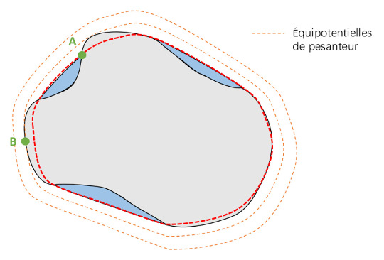 Représentation des surfaces équipotentielles autour de la Terre