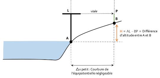 Mesure de la différence d'altitude entre deux points A et B proches par nivellement