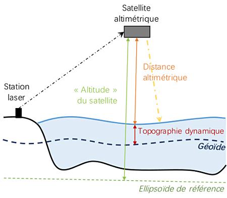Principe de mesure du géoïde par altimétrie satellitaire