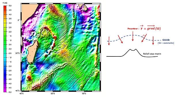 Détail de la hauteur de la surface moyenne océanique en mètres: on voit l'influence des dorsales dans l'Océan Indien, près de Madagascar