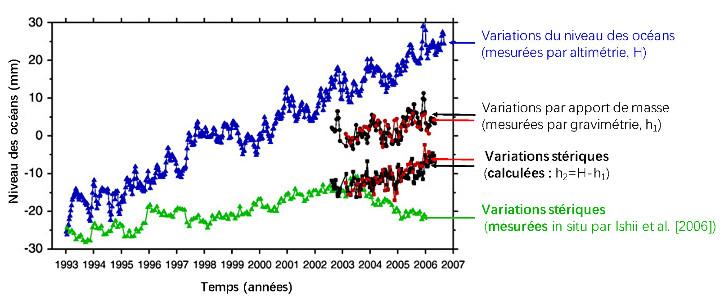 Variations du niveau des océans à la surface de la Terre au cours du temps