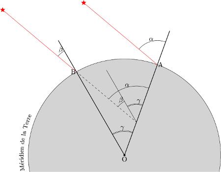 Mesure de distance au XVIIIème siècle, par visée