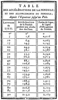 Table de la pesanteur de Maupertuis et son commentaire