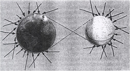 Schéma de l'attraction gravitationnelle Terre-Lune sous l'effet des corpuscules ultramondains de Lesage