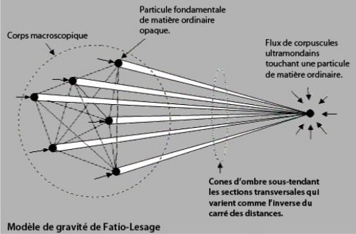 Les corpuscules ultramondains, éléments de la théorie de l'attraction gravitationnelle de Lesage