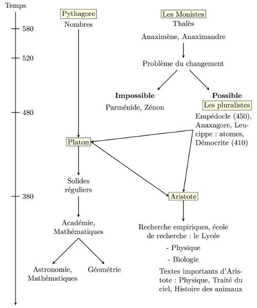 Repères chronologiques et intellectuels dans la pensée antique