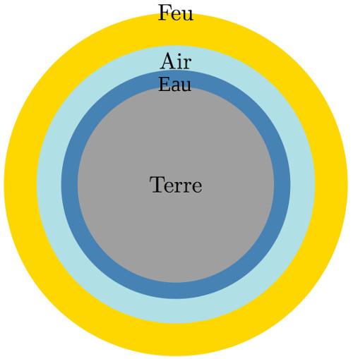 L'organisation anisotrope du monde d'Aristote