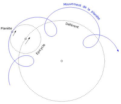 Déplacement schématique d'une planète selon la théorie des épicycles d'Apollonius