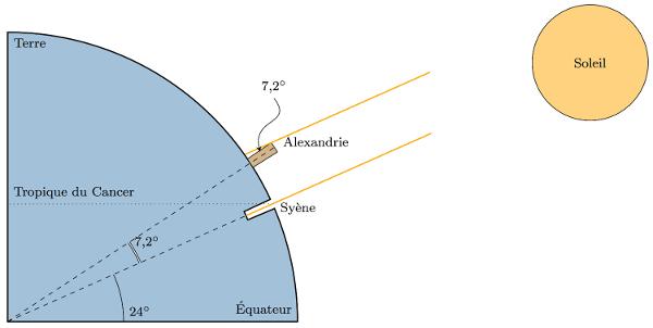 Calcul de la circonférence terrestre par Ératosthène