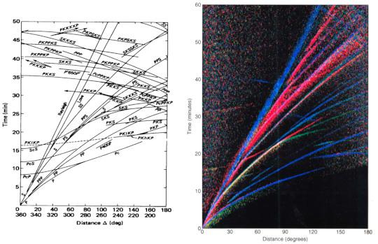 Hodochrones théoriques et réelles montnant la sphéricité des interfaces internes de la Terre