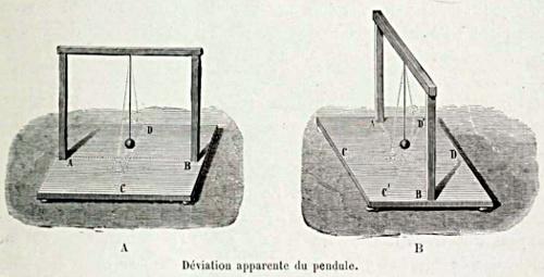 Stabilité du plan d'oscillation d'un pendule libre
