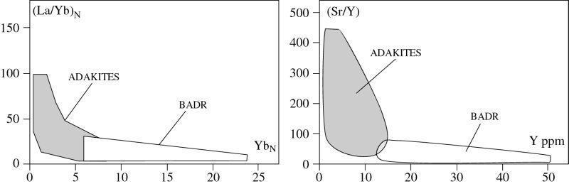 Diagrammes [(La)/(Yb)]N vs. YbN, et Sr/Y vs. Y, distinguant les BADR (champs blancs) des adakites (grisé)