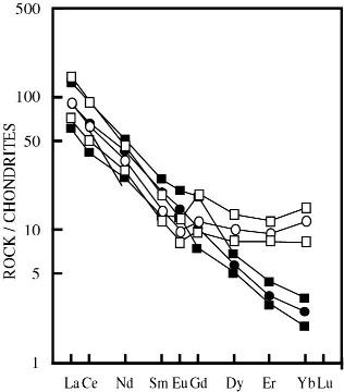 Comparaison des spectres de terres rares des adakites (noir) et des BADR (blanc)