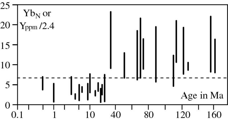 Diagramme YbN (ou Y/2,4) vs. l'âge de la lithosphère subductée