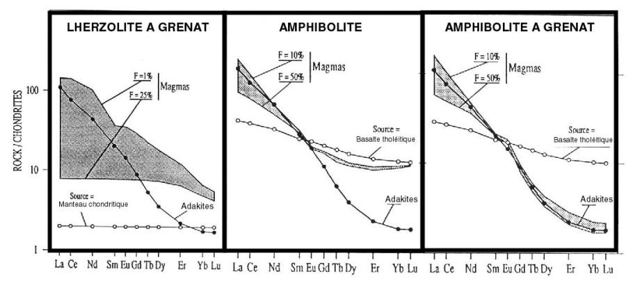 Spectres de terres rares comparant les adakites (ronds noirs) avec les liquides modélisés, formés dans différents cas: fusion d'une péridotite à grenat; fusion d'une amphibolite; fusion d'une amphibolite à grenat