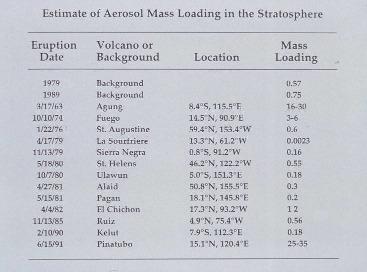 Estimations de la surcharge stratosphérique en aérosols pour différentes éruptions volcaniques (mass loading en km3).