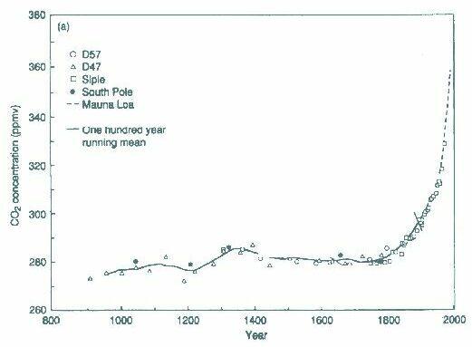 Augmentation de la concentration en CO2 dans l'atmosphère depuis l'an 800 (en ppmv)
