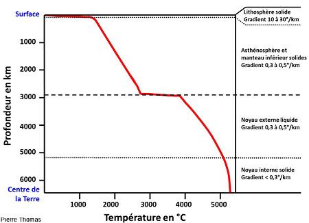 Évolution de la température interne de la Terre en fonction de la profondeur