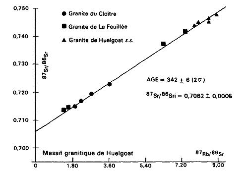 Exemple d'une droite isochrone obtenue avec la méthode Rb–Sr, celle du complexe granitique de Huelgoat, en Bretagne