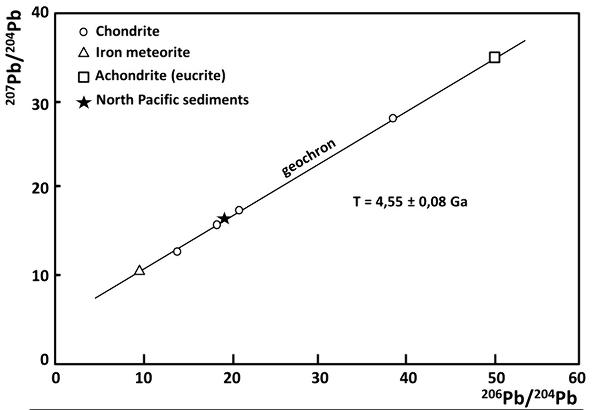 Exemple d'une droite isochrone (geochron en anglais) pour déterminer l'âqe de la Terre, publiée par Clair Patterson, republiée 6 ans plus tard dans un article de Murthy et Patterson (1962), et redessinée pour cet article