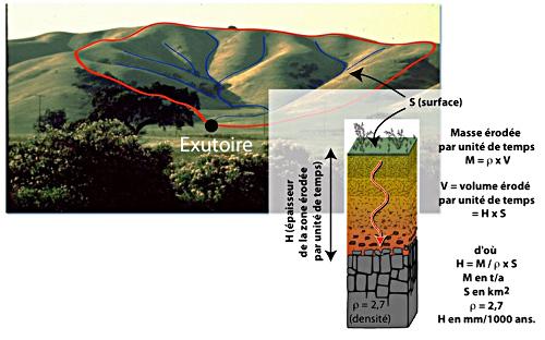 Pour convertir l'érosion ou la dénudation mesurée à l'exutoire d'un bassin versant en masse par unité de temps (en pesant un filtre par exemple), il faut connaître la densité de la roche qui subit l'altération
