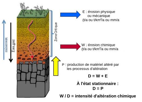 Représentation conceptuelle du lien entre érosion chimique, érosion physique et dénudation