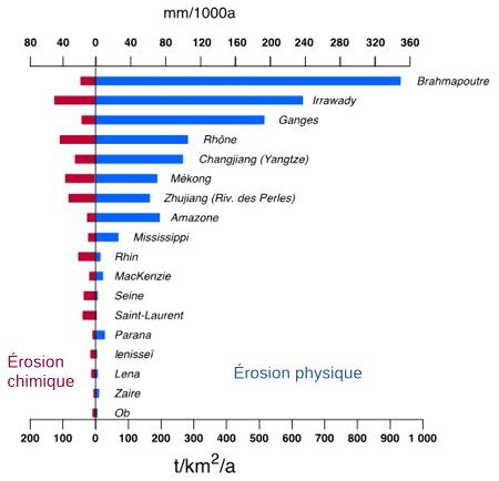 Histogramme de l'érosion physique et chimique calculée pour quelques grands fleuves de la planète