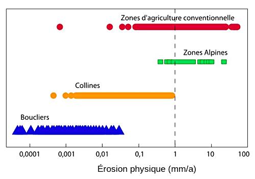 Ordres de grandeur de la dénudation (physique et chimique) suivant le contexte géomorphologique et importance de l'agriculture (conventionnelle) comme facteur d'érosion