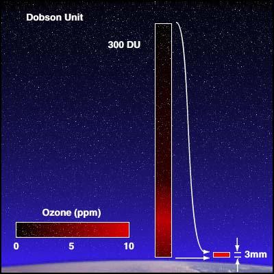 Définition de l'unité de mesure Dobson de la quantité d'ozone dans la colonne atmosphérique (DU).