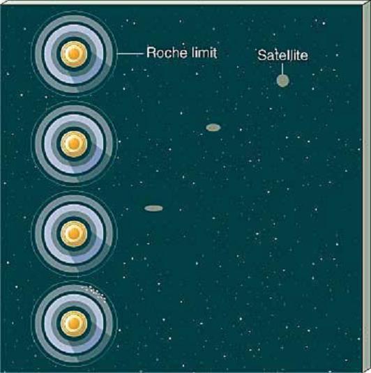 Une origine possible des anneaux par déformation et dislocation d'un satellite atteignant la limite de Roche de Saturne