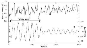 Changement de style dans les variations climatiques depuis 1500000 ans.