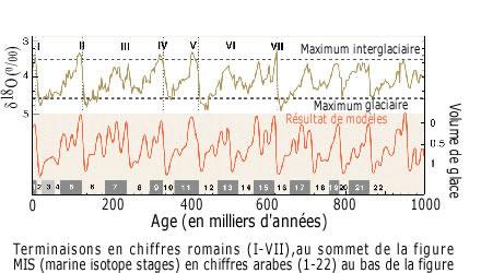 Localisation des terminaisons (en chiffres romains) et des MIS (marine isotope stage) au cours du dernier million d'années.