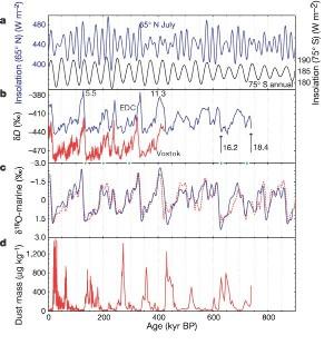 Comparaison des données obtenues au dôme C avec celles des autres enregistrements paléoclimatiques.