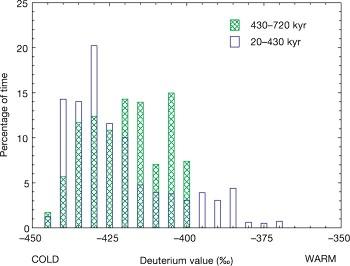 Histogramme des valeurs de δ18O avant et après 430000 ans.