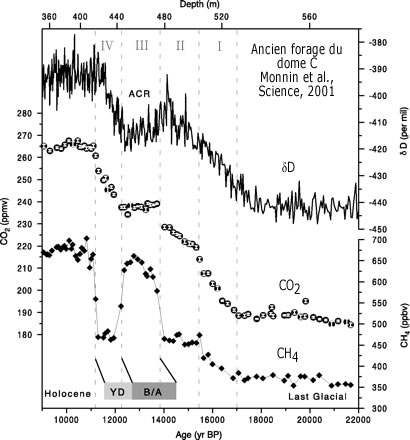 Évolution des teneurs en dioxide de carbone et méthane, du rapport isotopique δD durant la terminaison I, période de transition entre le dernier maximum glaciaire (LGM) et l'Holocène obtenus au dôme Concordia, Antarctique.