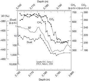 Évolution des teneurs en dioxide de carbone et méthane, du rapport isotopique dD et de la teneur en poussières au cours de la terminaison V.