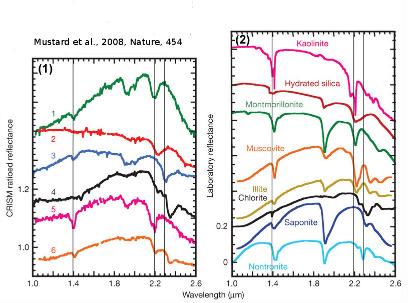 Spectres d'absorption IR martiens comparés à des spectres de minéraux terrestres
