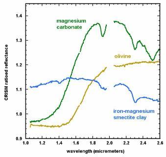 Trois spectres de la surface martienne